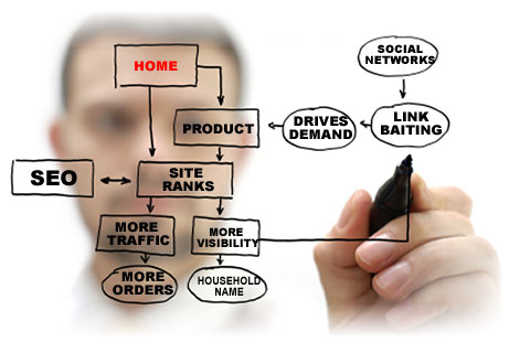 The Importance of SEO Consulting in Creating Online Businesses