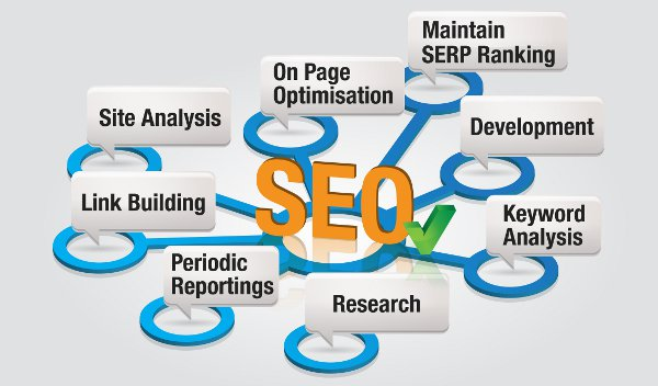 Three Important Areas of On-Page SEO You're Not Leveraging