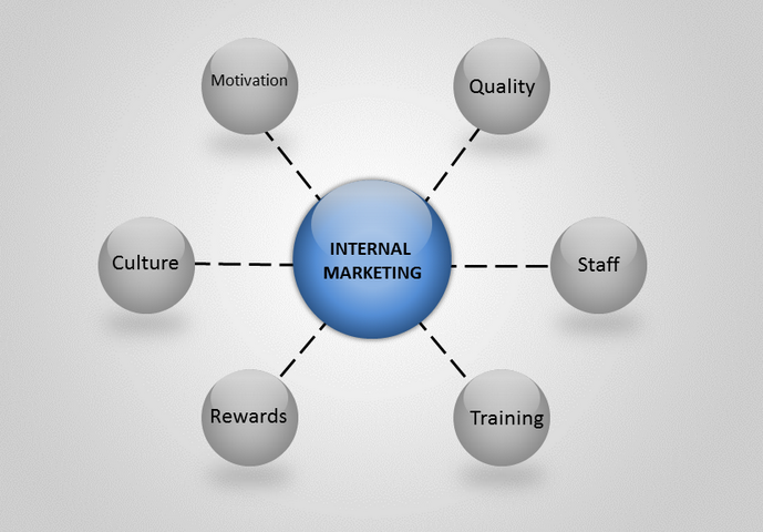 5 Blogging Tips for Better Internal Marketing