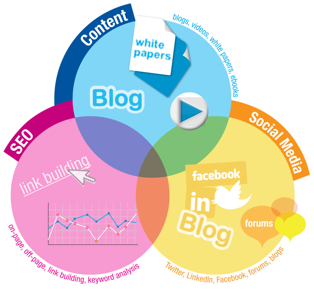 Social Media Tips and Tricks For Content Marketing