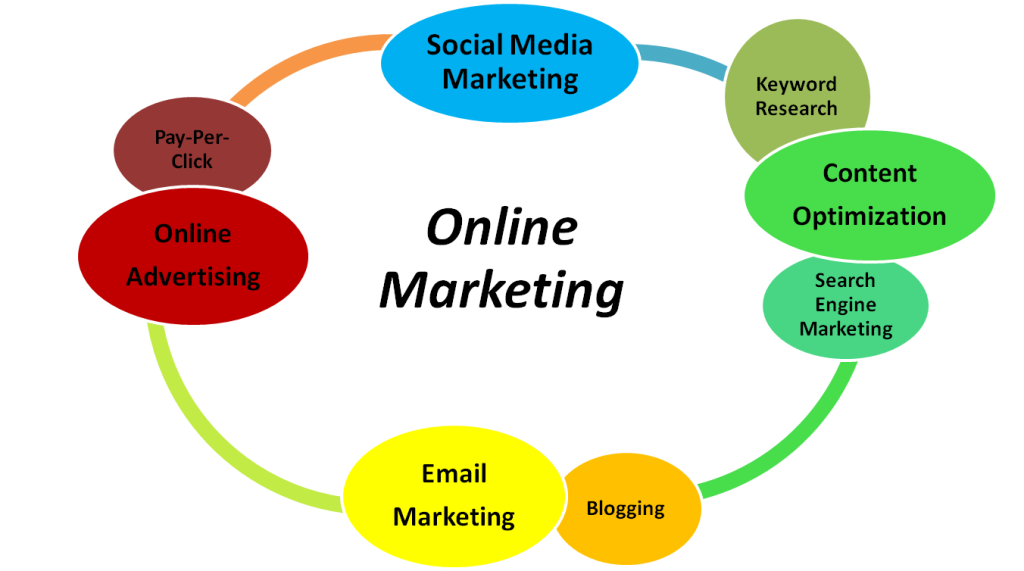 Tips For A Successful Online Marketing Plan